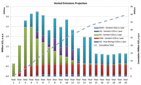 Vented emissions projection (graph)
